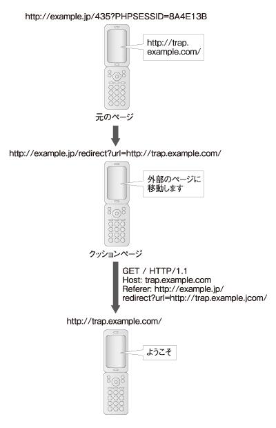 図2 クッションページを用いた、Refererヘッダからの情報漏えい対策