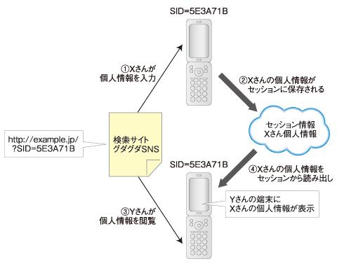 図3 検索サイトを起点にしたセッションIDの固定化によって、他人のプロフィール情報が表示されてしまう