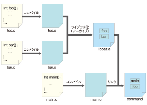 図2 オブジェクトファイルやライブラリと、リンカの関係