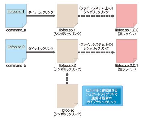 図4 ダイナミックリンクを利用するときは、シンボリックリンクがリンク先になる