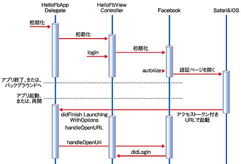 図12 ログインのシーケンス