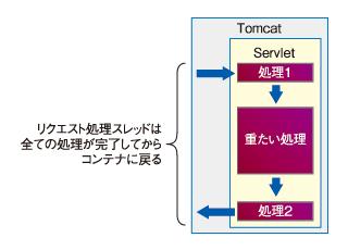 図1 従来の同期モデル