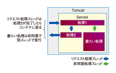 図2 非同期(AsyncContext#start(Runnable))モデル