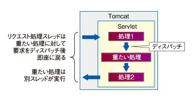 図3 非同期 (AsyncContext#dispatch (...))モデル