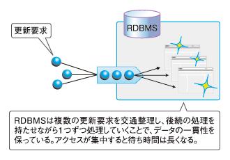 図1 RDBMSは要求を整理して、1つずつ処理する