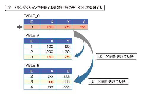 図5 NoSQLデータベースでトランザクション処理を実現する方法