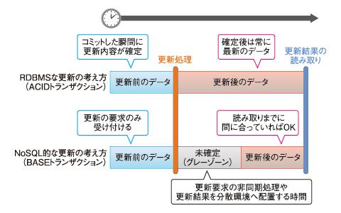 図6 ACIDトランザクションとBASEトランザクション