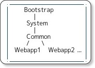 http://tomcat.apache.org/tomcat-7.0-doc/class-loader-howto.html