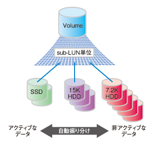図1 ストレージの自動階層化の概要