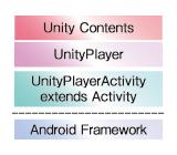図9 Android用のUnityアプリの構成