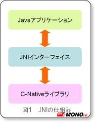 Androidがもたらす組み込み開発の新たな可能性(2):ネイティブコードとの連携によるAndroidの機能拡張 (1/3) - @IT MONOist via kwout