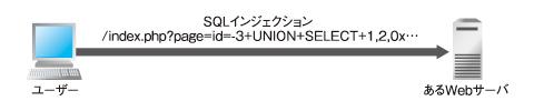 図1 無関係な組織のWebサーバに対するSQLインジェクションを検出
