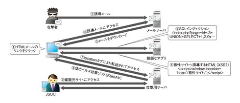 図2 今回の攻撃の流れ
