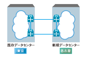 図1 2つのデータセンターを二重化して接続する、その手法は……?