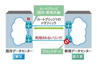 図2 スパニングツリーで二重化すると、ブロックポートが生成される