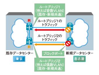 図3 MST/RSTを利用しても、ルートブリッジの障害時には高速な切り替えは困難