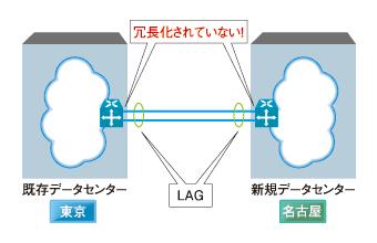 図4 リンクアグリゲーションでWANを結ぶ場合は、スイッチの二重化が課題に