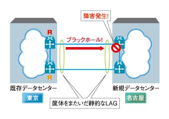 図5 きょう体をまたいでリンクアグリゲーションを構成できるスイッチもあるが、比較的高価