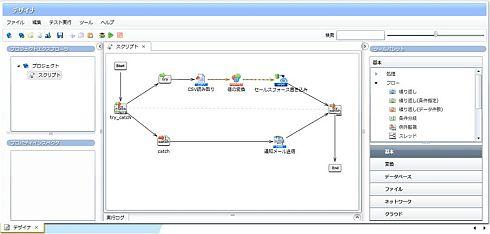 図1 EAIツール(弊社SkyOnDemand)を使って構築した連携処理の例 CSVファイルを読み取り、値の変換を行い、セールスフォースに書き込み、エラーが起こったら管理者にメール送信する、という処理内容。アイコンを組み合わせるだけなので構築自体は10分で完了する