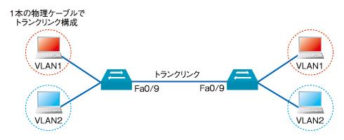 図1 トランクリンクを1本の物理ケーブルで接続した場合