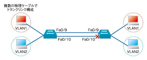 図2 トランクリンクを2本の物理ケーブルで接続した場合。2本目のケーブルは通常時は使用しない