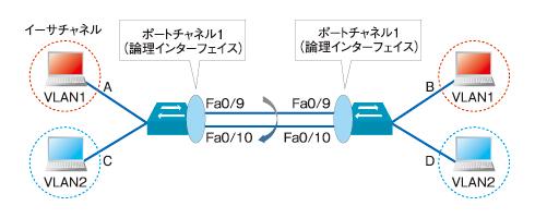 図3 イーサチャネルの構成例