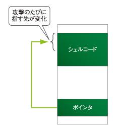 図1 シェルコード実行開始位置の問題