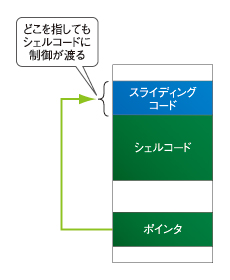 図2 スライディングコード