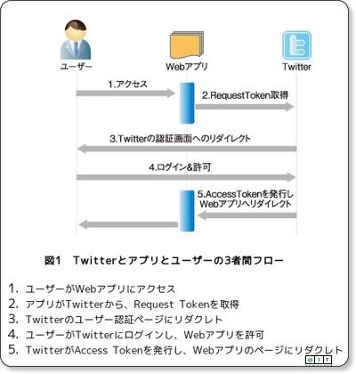 JavaでTwitterをOAuth認証して使えるTwitter4Jとは(1/3) - @IT via kwout