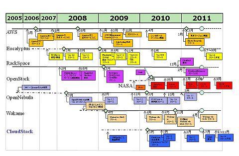 図1 代表的なIaaSクラウドソフトウェアと関連クラウドサービスに関する時系列図(クリックで拡大)