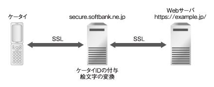 図2 ソフトバンクの旧来のSSL