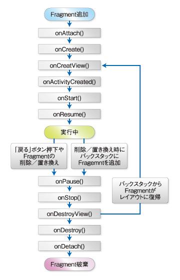 図5 Fragmentのライフサイクル