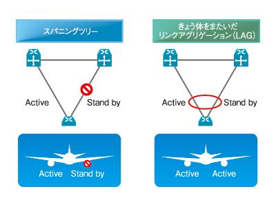図1 スパニングツリーを航空機に例えると、片発のようなもの
