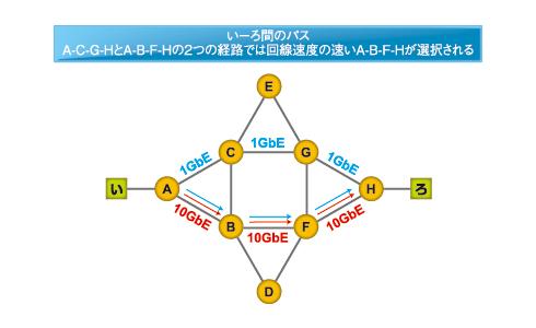 図2 Shortest Path Treeに基づく経路選択のため、速度差があるとシングルパスに
