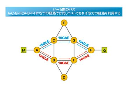 図3 マルチパスネットワークを構成するには、Equal Cost(同一コスト)であることが前提に