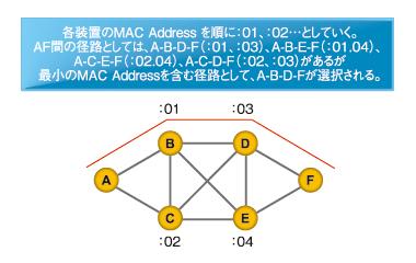 図4 Equal Cost Tree(ECT)での経路選択のアルゴリズム