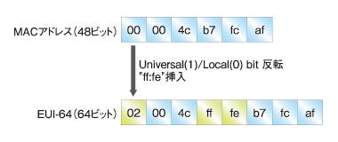 図2 Modified EUI-64の生成方法