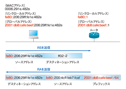 図3 SLAACによるアドレス自動設定