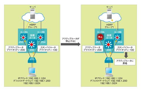 図3 アクティブルータとスタンバイルータの関係。クリックすると拡大