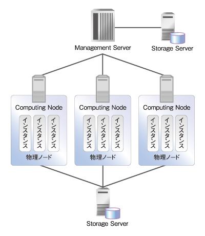 図1 CloudStackの物理的な構成
