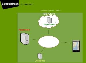 CouponDashのサーバ構成。Windows Azure上に構築されている