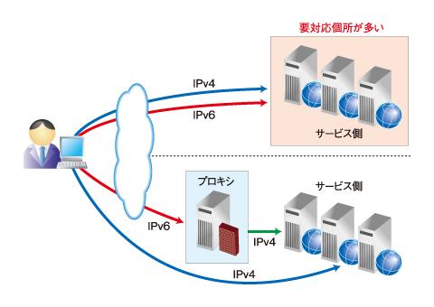 図1 プロキシサーバ「YTS(Yahoo Traffic Server)」を利用して段階的なIPv6対応を図る