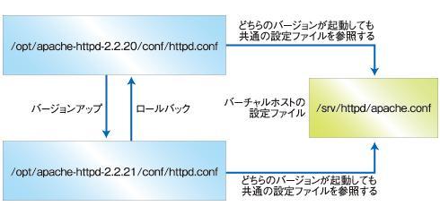 図1 バーチャルホストに関連する設定を分離しておく。