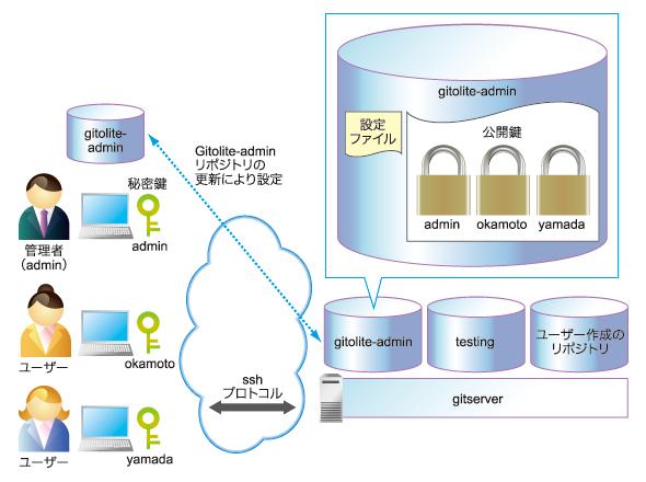 図 Gitoliteのリポジトリ管理の概要(画像をクリックすると拡大します)