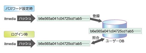 図1 ハッシュによるパスワード保存