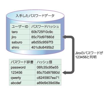 図2 オフライン辞書攻撃のイメージ