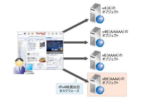 図1 IPv6接続性調査のイメージ