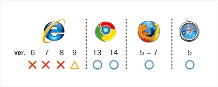CSS3のWebブラウザ別対応状況