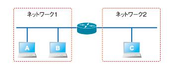 図1 ルータを使用したネットワークの例。ルータにACLを設定しても、ルータを通過しないパケットは制御できない