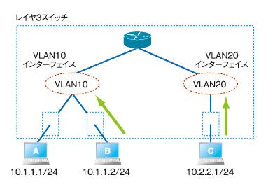 図2 スイッチを使用したネットワークの例。スイッチにVACLを設定すると、同じネットワークに所属するホスト同士の通信も制御できる